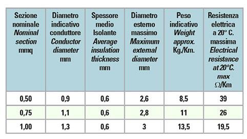 Cavi Unipolari Flessibili Per Interni E Cablaggi.
